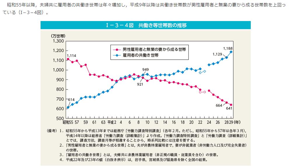 専業主婦世帯統計資料