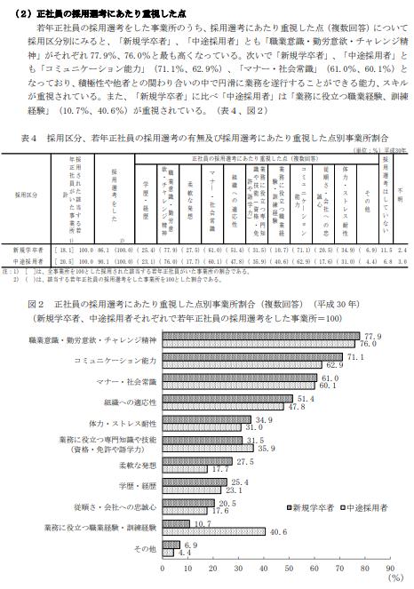厚生労働省発表 平成30年若年者雇用実態調査の概況