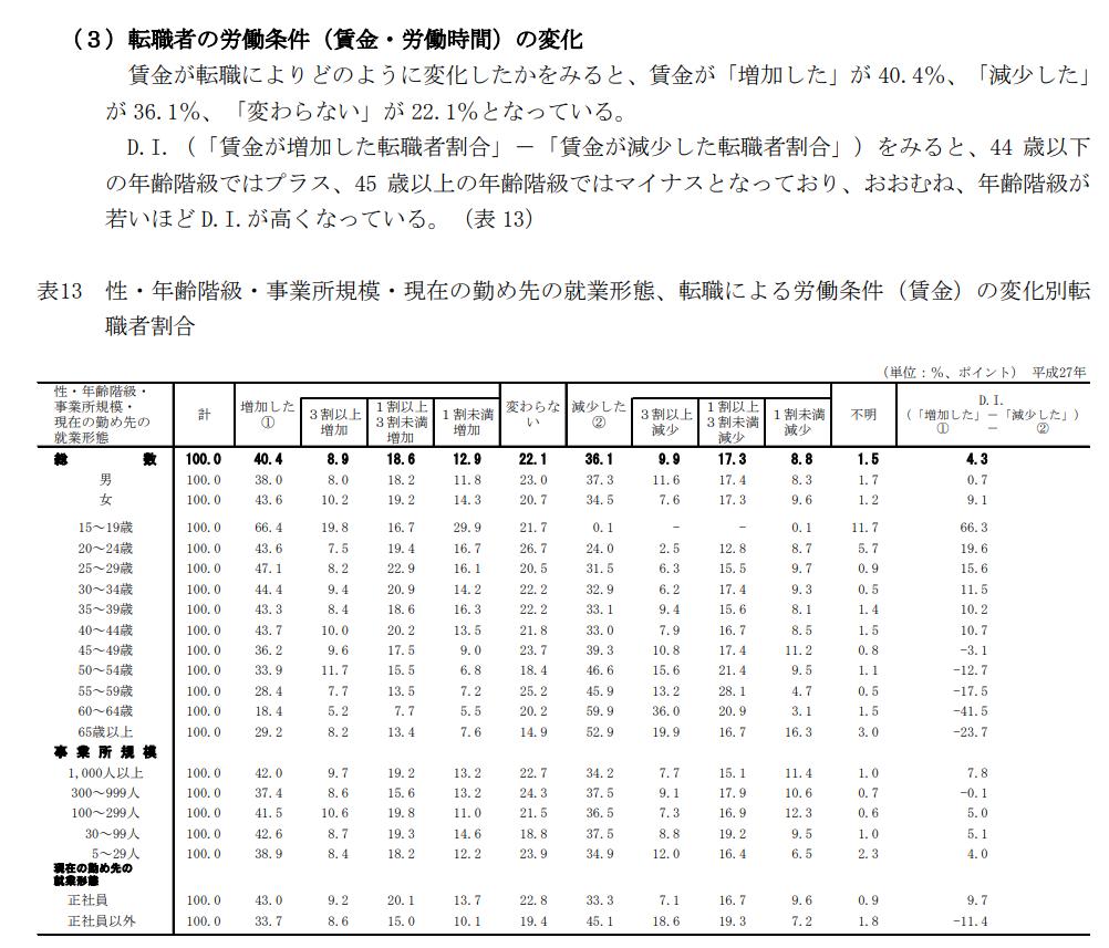 厚生労働省発表 平成27年転職者実態調査の概況